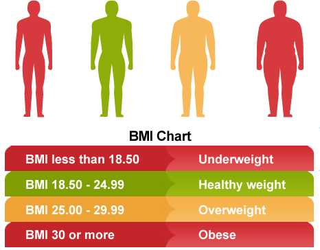Calculate Your BMI - Standard BMI Calculator - NHLBI,